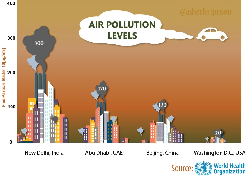 air-pollution-levels-india